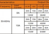 Power supply specification